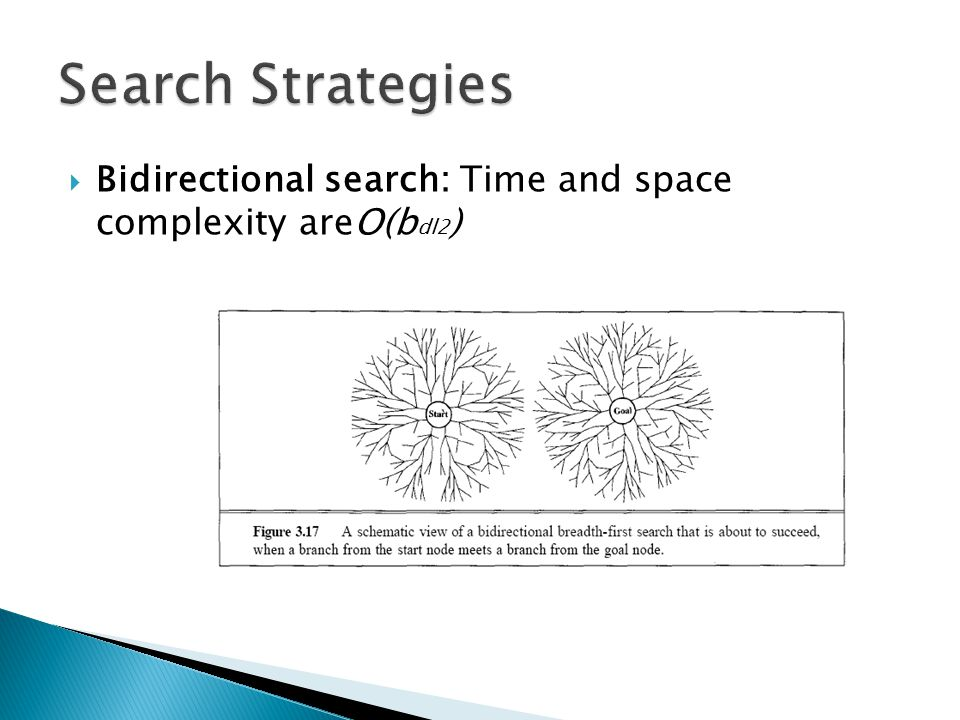  Bidirectional search: Time and space complexity areO(b dl2 )