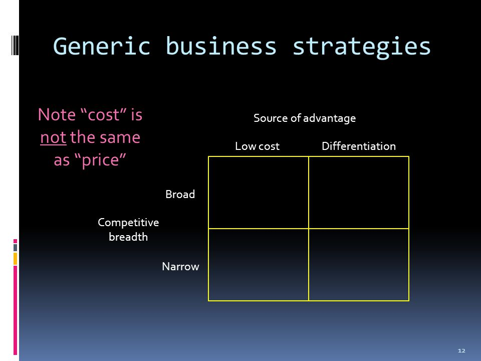 Generic business strategies 12 Source of advantage Low costDifferentiation Broad Narrow Competitive breadth Note cost is not the same as price