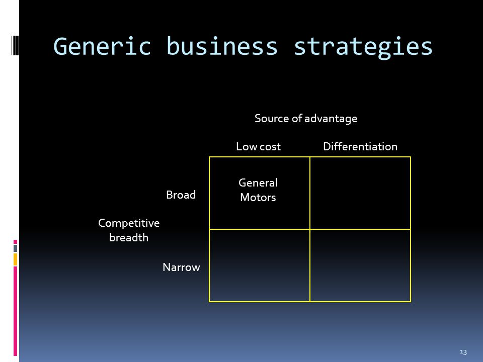 Generic business strategies 13 Source of advantage Low costDifferentiation Broad Narrow Competitive breadth General Motors