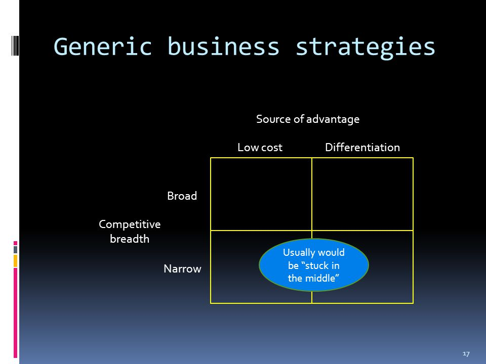 Generic business strategies 17 Source of advantage Low costDifferentiation Broad Narrow Competitive breadth Usually would be stuck in the middle