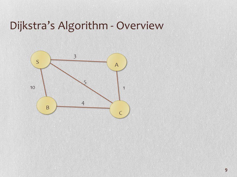 9 Dijkstra's Algorithm - Overview 10 3 5 1 4 S A B C