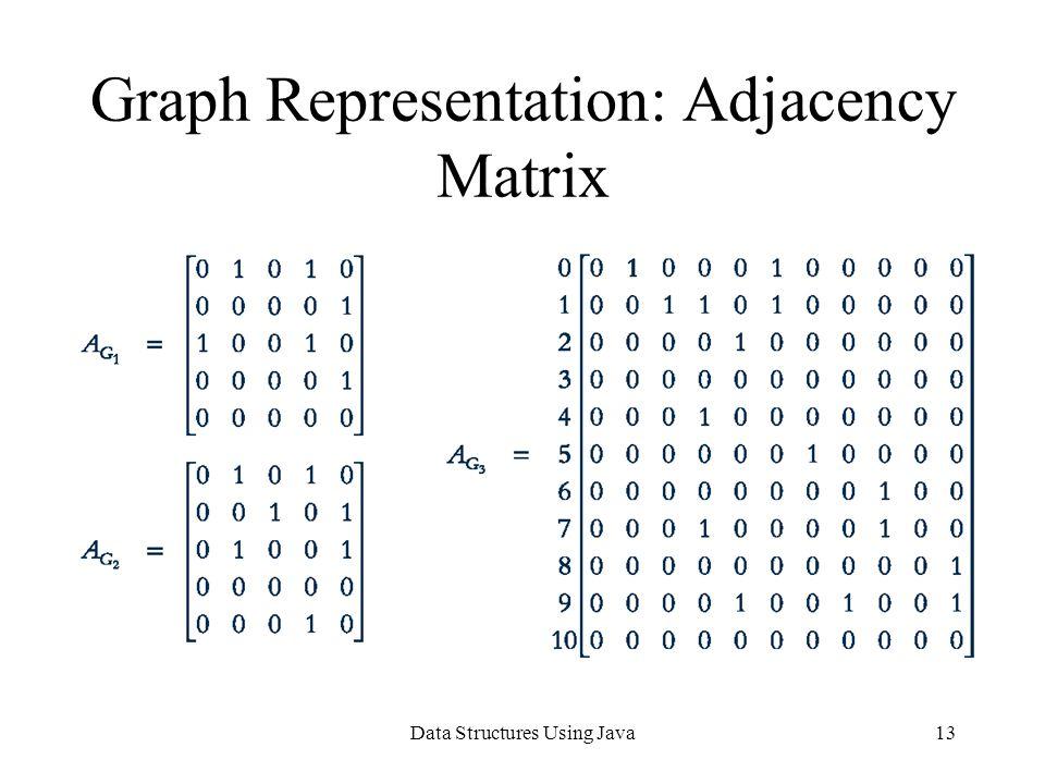 Data Structures Using Java13 Graph Representation: Adjacency Matrix