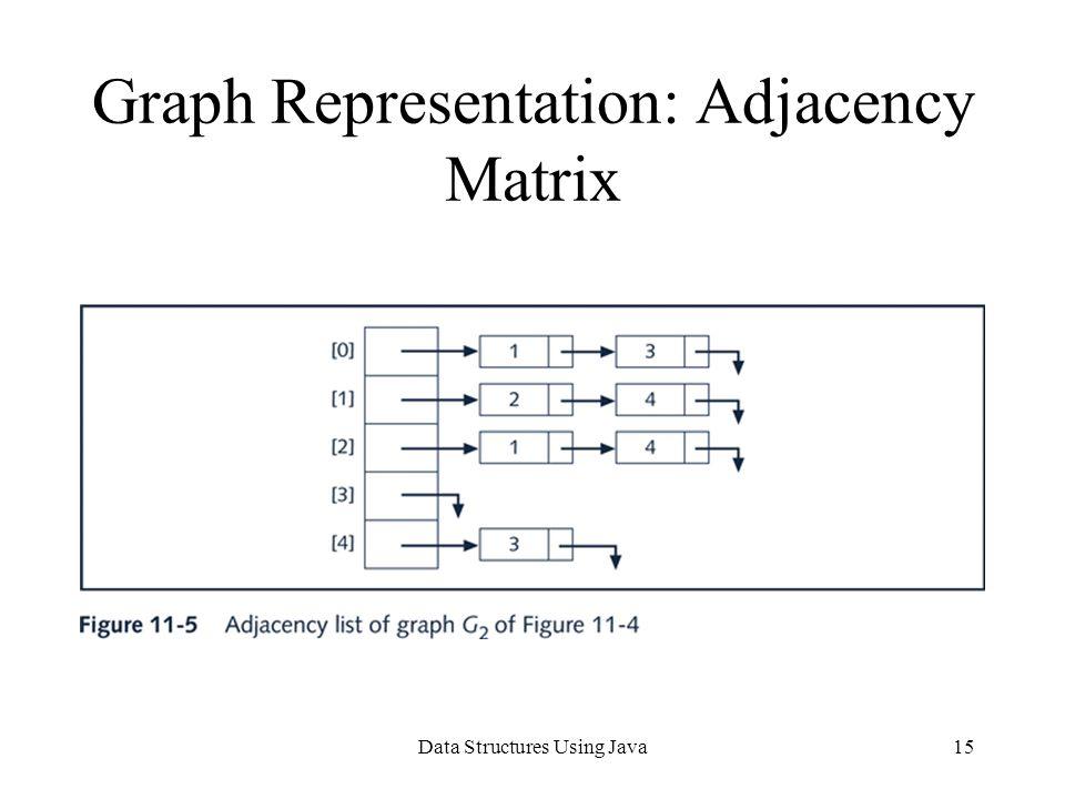 Data Structures Using Java15 Graph Representation: Adjacency Matrix