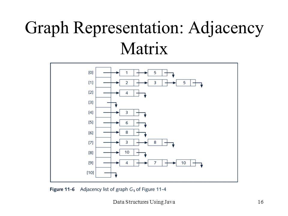 Data Structures Using Java16 Graph Representation: Adjacency Matrix