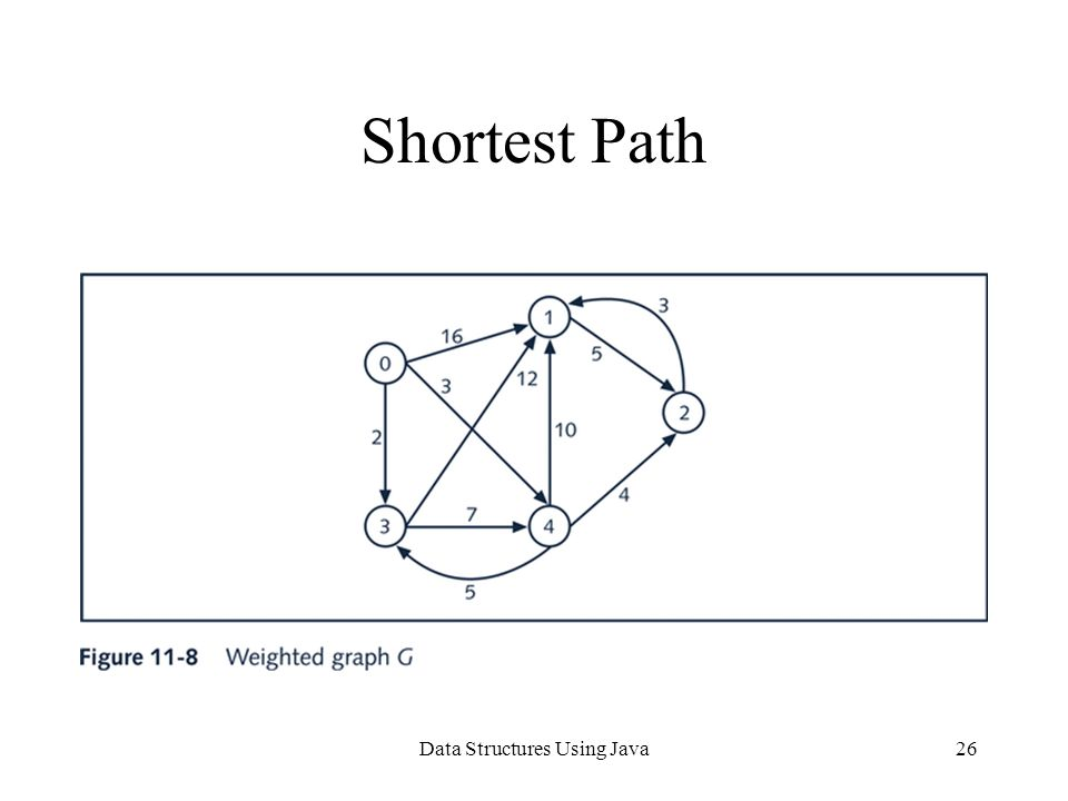 Data Structures Using Java26 Shortest Path