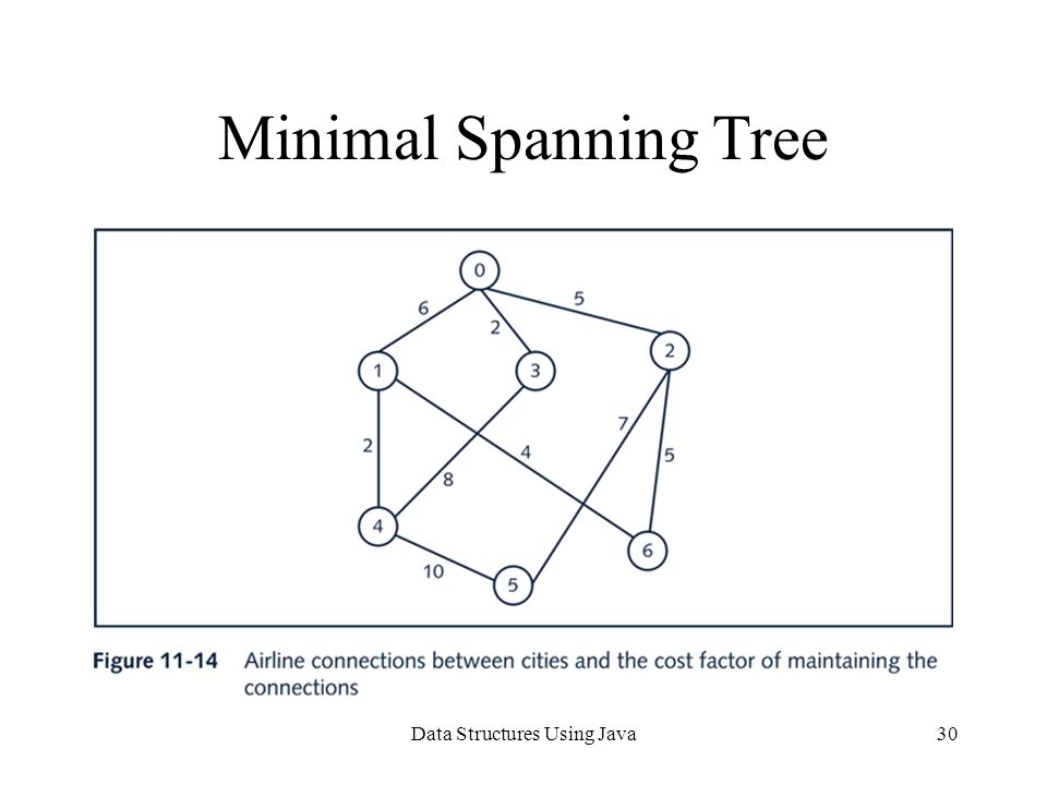 Data Structures Using Java30 Minimal Spanning Tree