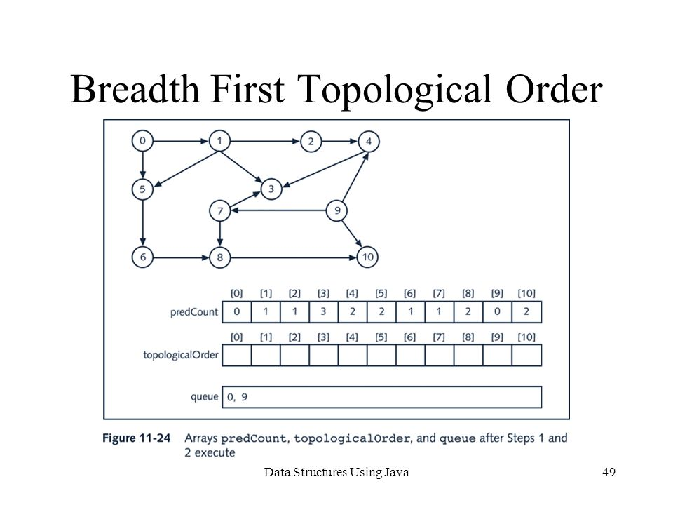 Data Structures Using Java49 Breadth First Topological Order