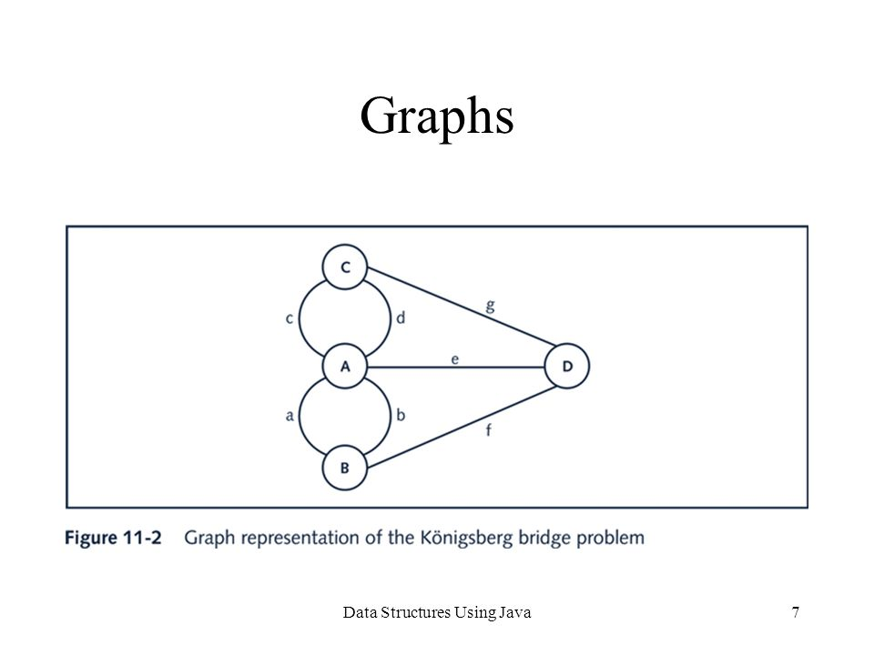 Data Structures Using Java7 Graphs