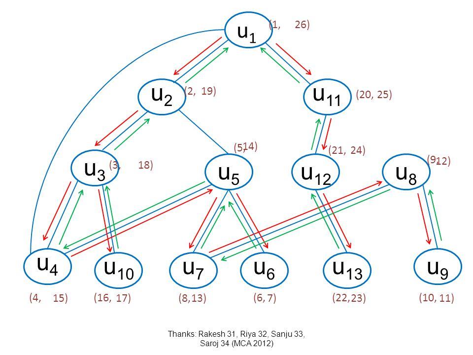 u1u1 u2u2 u3u3 u4u4 u 10 u5u5 u7u7 u6u6 u 11 u 12 u8u8 u 13 u9u9 (3, (4,(16, (8, (6,(22,(10, (20, (5, (9, (21, Thanks: Rakesh 31, Riya 32, Sanju 33, S