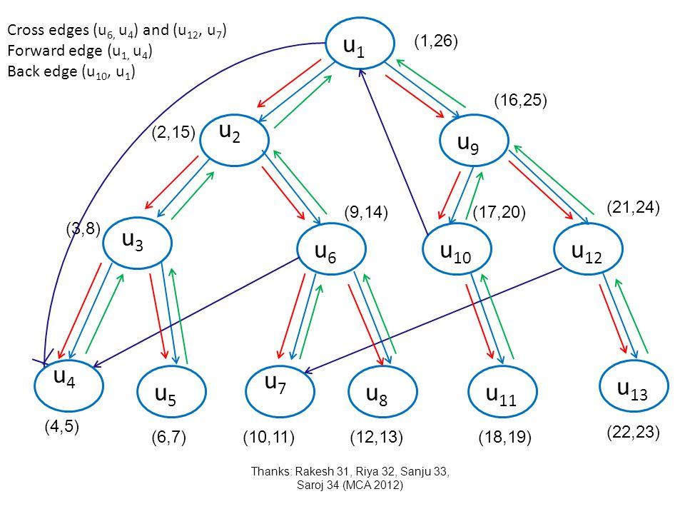 u1u1 u9u9 u6u6 u5u5 u8u8 u 10 u 11 u 12 u 13 u2u2 u3u3 u4u4 u7u7 Thanks: Rakesh 31, Riya 32, Sanju 33, Saroj 34 (MCA 2012) (1,26) (2,15) (3,8) (4,5) (