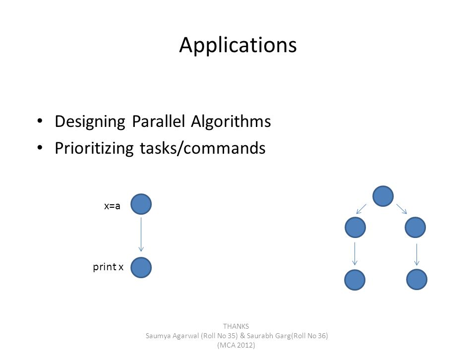 Applications Designing Parallel Algorithms Prioritizing tasks/commands x=a print x THANKS Saumya Agarwal (Roll No 35) & Saurabh Garg(Roll No 36) (MCA 2012)