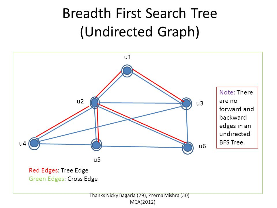 Breadth First Search Tree (Undirected Graph) u1 u3 u2 u6 u4 u5 Thanks Nicky Bagaria (29), Prerna Mishra (30) MCA(2012) i Note: There are no forward and backward edges in an undirected BFS Tree.