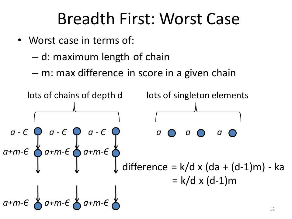 Breadth First: Worst Case Worst case in terms of: – d: maximum length of chain – m: max difference in score in a given chain 12 a+m-Є a - Є a+m-Є a - Є a+m-Є a - Є a+m-Є aaa lots of chains of depth dlots of singleton elements difference = k/d x (da + (d-1)m) - ka =k/d x (d-1)m