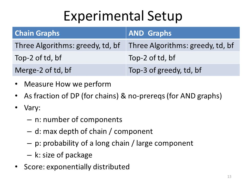Experimental Setup Measure How we perform As fraction of DP (for chains) & no-prereqs (for AND graphs) Vary: – n: number of components – d: max depth of chain / component – p: probability of a long chain / large component – k: size of package Score: exponentially distributed 13 Chain GraphsAND Graphs Three Algorithms: greedy, td, bf Top-2 of td, bf Merge-2 of td, bfTop-3 of greedy, td, bf