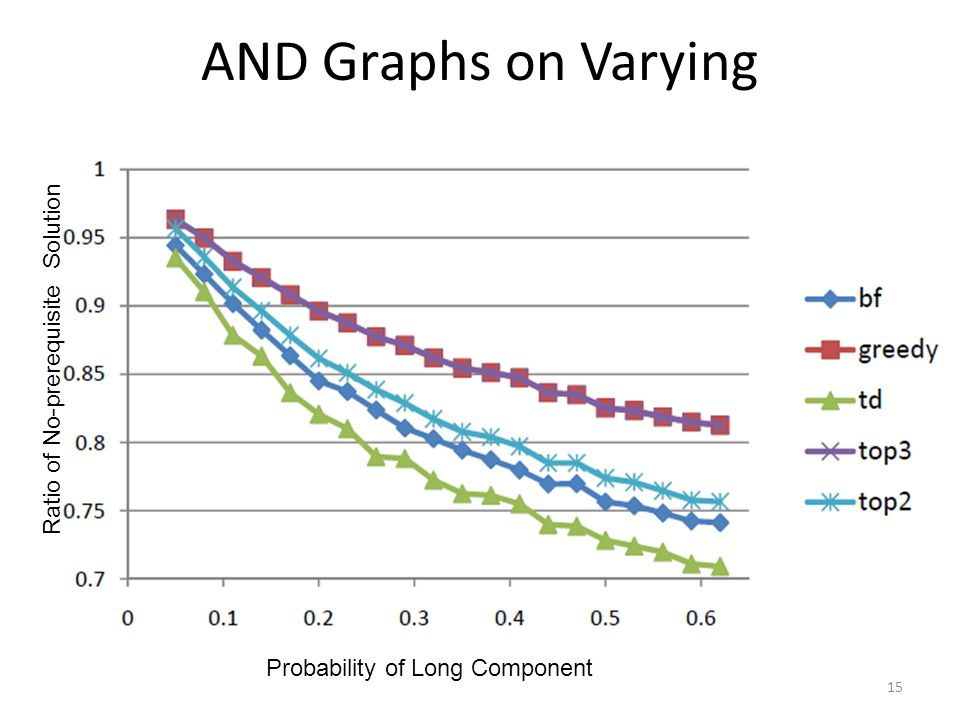 AND Graphs on Varying 15 Probability of Long Component Ratio of No-prerequisite Solution