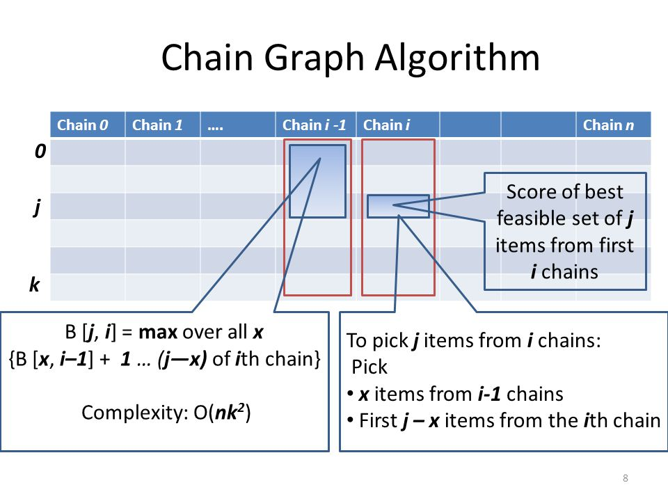 Chain Graph Algorithm Chain 0Chain 1….Chain i -1Chain iChain n 8 0 j To pick j items from i chains: Pick x items from i-1 chains First j – x items from the ith chain Score of best feasible set of j items from first i chains B [j, i] = max over all x {B [x, i–1] + 1 … (j—x) of ith chain} Complexity: O(nk 2 ) k