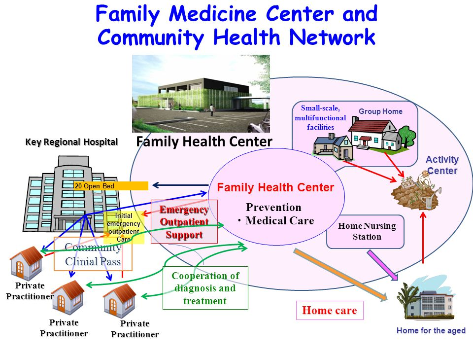 Home for the aged Activity Center Group Home Family Health Center Key Regional Hospital 20 Open Bed Prevention ・ Medical Care Emergency Outpatient Support Private Practitioner Small-scale, multifunctional facilities Community Clinial Pass Home Nursing Station Family Health Center Cooperation of diagnosis and treatment Home care Family Medicine Center and Community Health Network Initial emergency outpatient Care