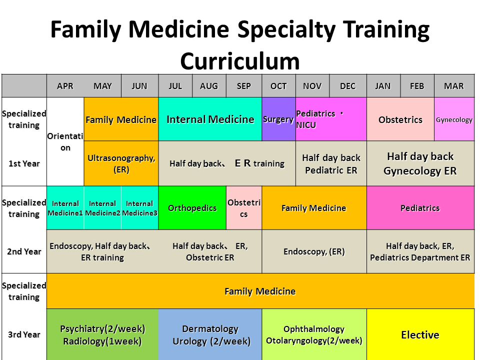 家庭医療専門医養成プログラム Family Medicine Specialty Training Curriculum APRMAYJUNJULAUGSEPOCTNOVDECJANFEBMAR Specialized training Orientati on Family Medicine Internal Medicine Surgery Pediatrics ・ NICU ObstetricsGynecology 1st Year Ultrasonography, (ER) Half day b ack 、 ER training Half day back Pediatric ER Half day back Gynecology ER Specialized training Internal Medicine1 Internal Medicine2 Internal Medicine3 Orthopedics Obstetri cs Family Medicine Pediatrics 2nd Year Endoscopy, Half day back 、 ER training Half day back 、 ER, Obstetric ER Endoscopy, (ER) Half day back, ER, Pediatrics Department ER Specialized training Family Medicine 3rd Year Psychiatry(2/week) Radiology(1week) Dermatology Urology (2/week) Ophthalmology Otolaryngology(2/week) Elective
