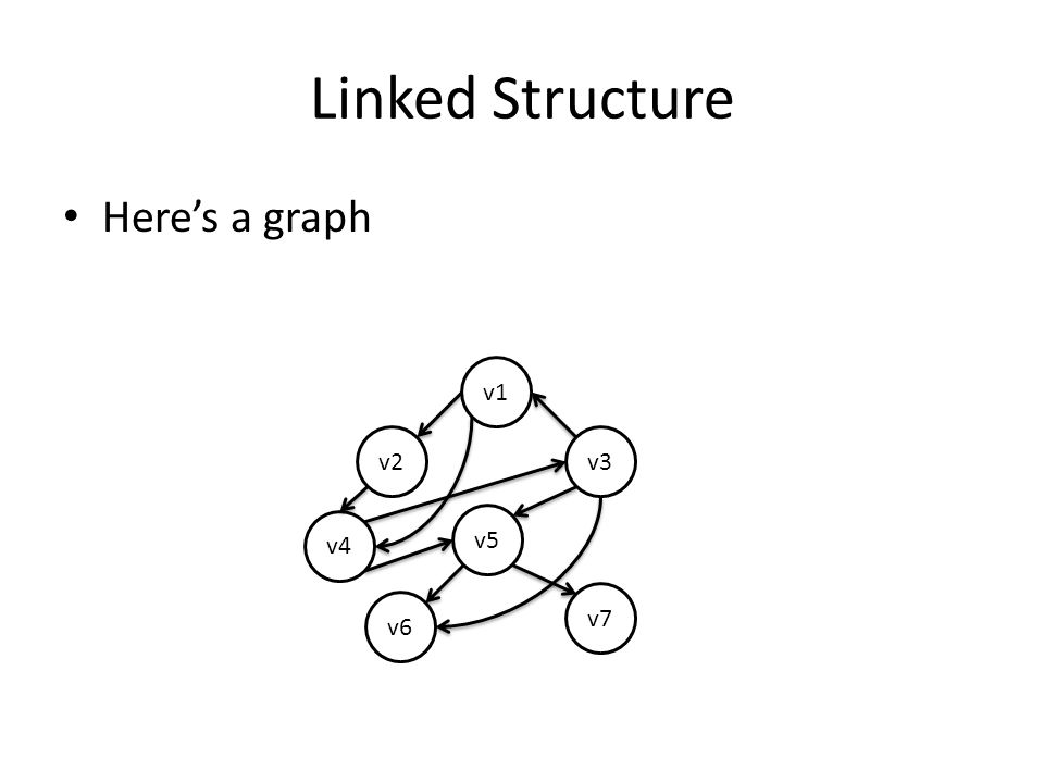 Depth First Search Method for visiting vertices in a graph The idea is go as deep as possible until there is a dead end – No unvisited vertices left – No remaining no edges