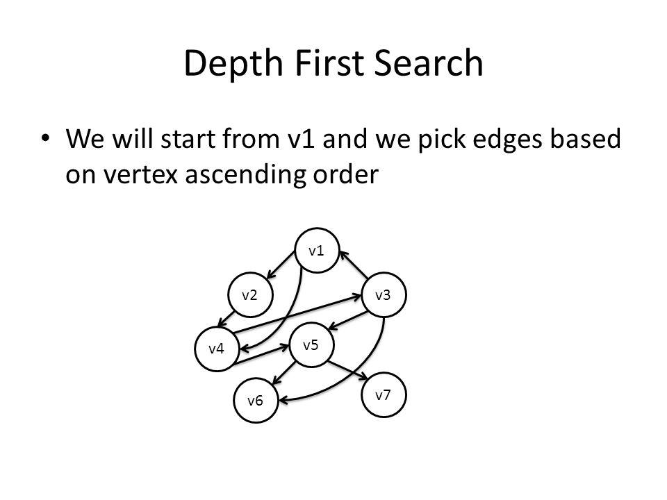 Depth First Search V1 is added to the marked vertices list traverse to next vertex v1 v2v3 v4 v5 v6 v7 Marked vertices v1