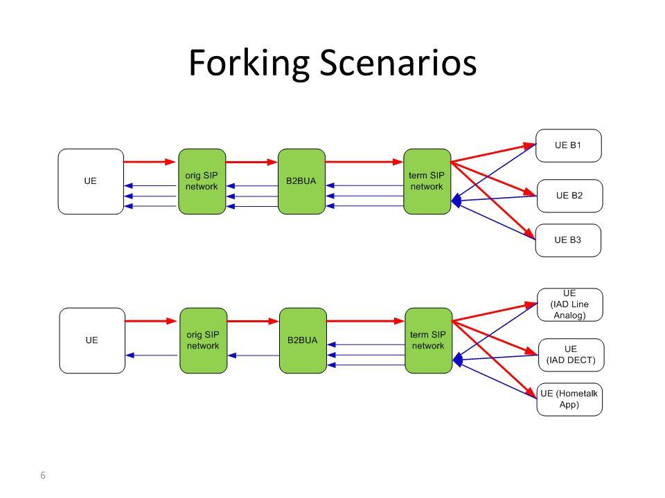 Forking Scenarios 6