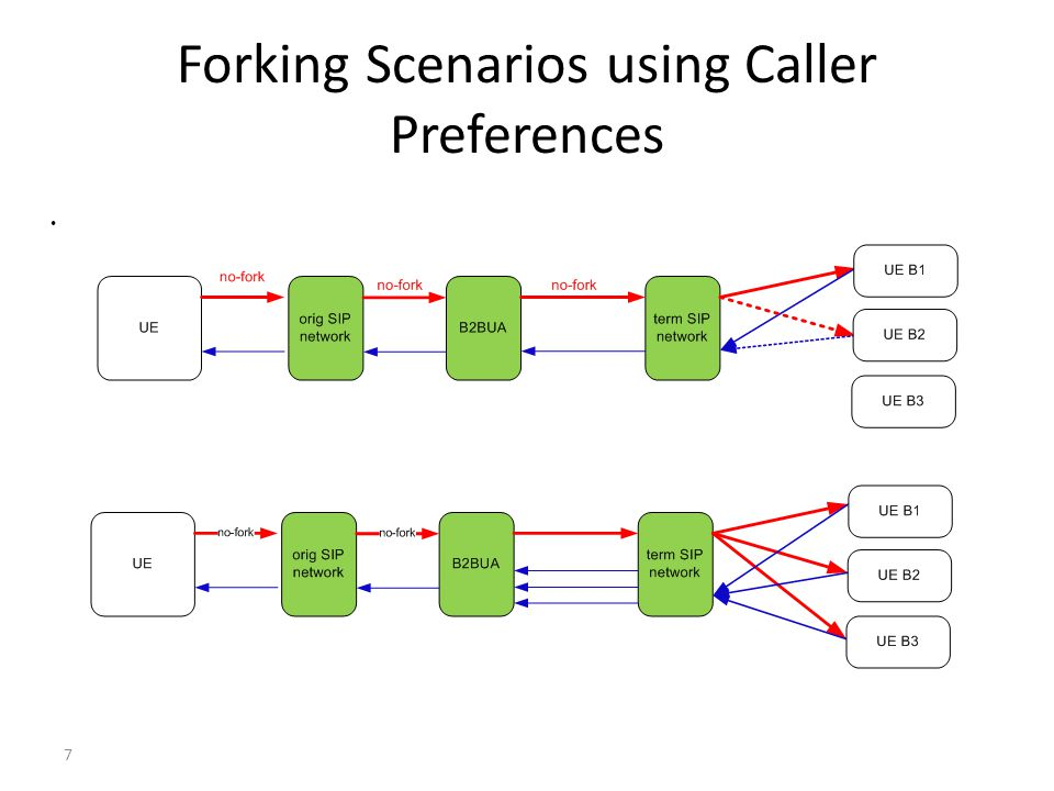 Forking Scenarios using Caller Preferences 7