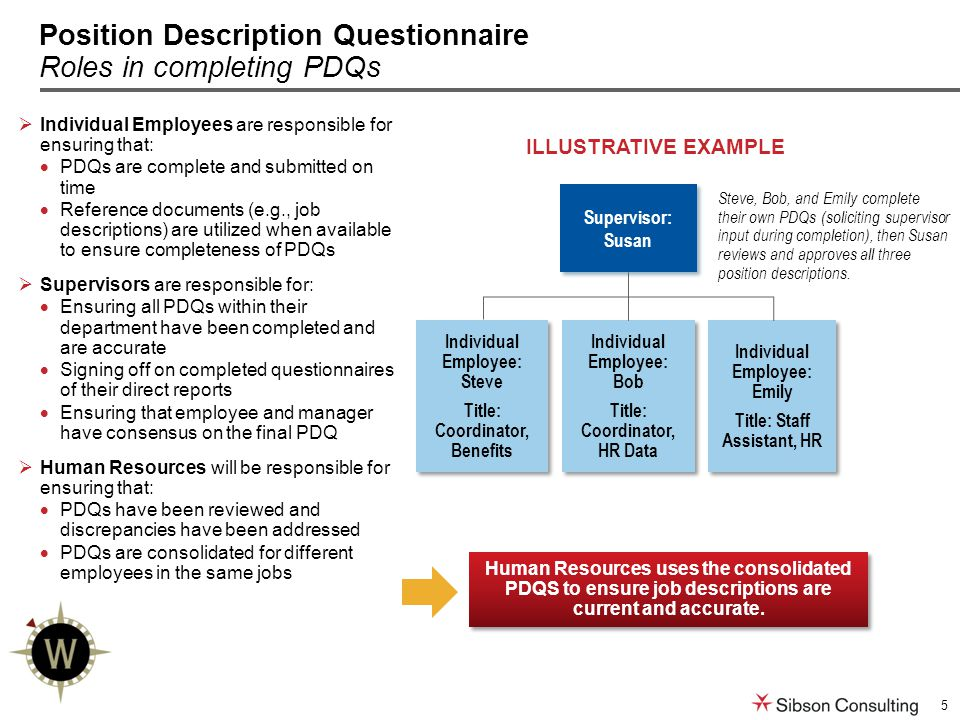 5 Position Description Questionnaire Roles in completing PDQs  Individual Employees are responsible for ensuring that:  PDQs are complete and submitted on time  Reference documents (e.g., job descriptions) are utilized when available to ensure completeness of PDQs  Supervisors are responsible for:  Ensuring all PDQs within their department have been completed and are accurate  Signing off on completed questionnaires of their direct reports  Ensuring that employee and manager have consensus on the final PDQ  Human Resources will be responsible for ensuring that:  PDQs have been reviewed and discrepancies have been addressed  PDQs are consolidated for different employees in the same jobs ILLUSTRATIVE EXAMPLE Steve, Bob, and Emily complete their own PDQs (soliciting supervisor input during completion), then Susan reviews and approves all three position descriptions.