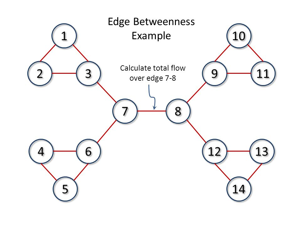 7 7 8 8 3 3 2 2 1 1 11 9 9 10 6 6 4 4 5 5 13 12 14 Edge Betweenness Example Calculate total flow over edge 7-8