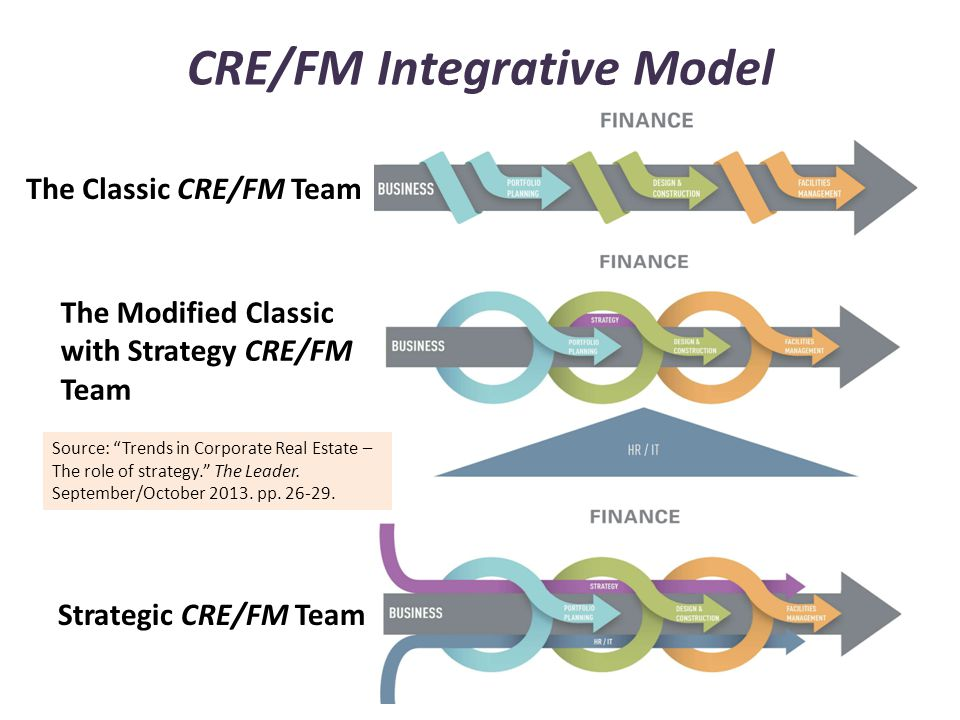 CRE/FM Integrative Model Strategic CRE/FM Team The Classic CRE/FM Team The Modified Classic with Strategy CRE/FM Team Source: Trends in Corporate Real Estate – The role of strategy. The Leader.