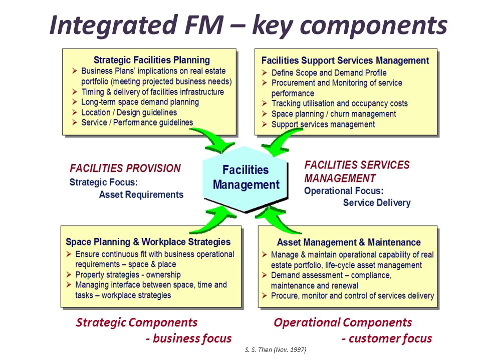 Integrated FM – key components Strategic Components - business focus Operational Components - customer focus S. S. Then (Nov. 1997)