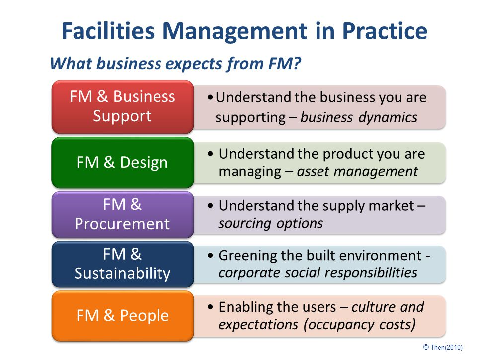 Facilities Management in Practice Understand the business you are supporting – business dynamics FM & Business Support Understand the product you are