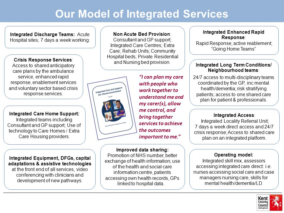 Our Model of Integrated Services Integrated Discharge Teams: Acute Hospital sites; 7 days a week working.