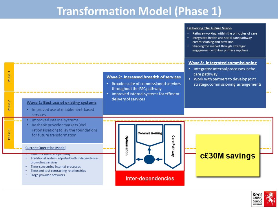 Phase 1 Phase 2 Phase 3 Current Operating Model Panel-focused care pathway Traditional system adjusted with independence- promoting services Time-cons