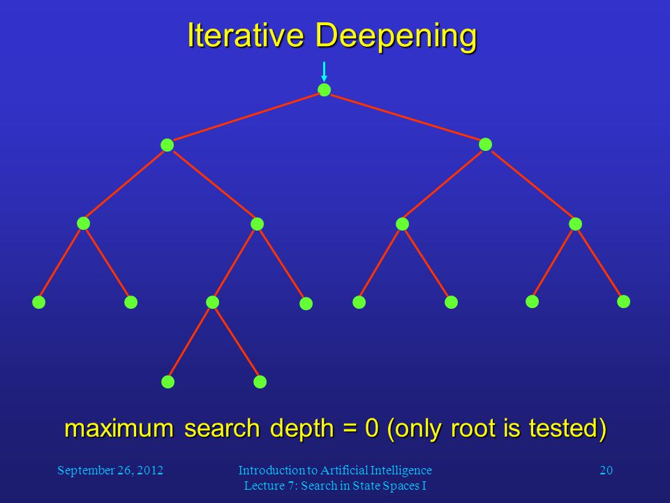 September 26, 2012Introduction to Artificial Intelligence Lecture 7: Search in State Spaces I 20 Iterative Deepening maximum search depth = 0 (only root is tested)