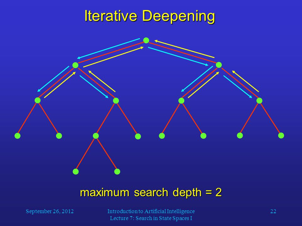 September 26, 2012Introduction to Artificial Intelligence Lecture 7: Search in State Spaces I 22 Iterative Deepening maximum search depth = 2