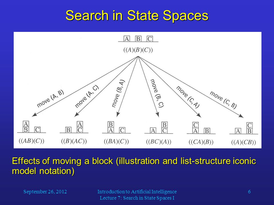 September 26, 2012Introduction to Artificial Intelligence Lecture 7: Search in State Spaces I 6 Search in State Spaces Effects of moving a block (illustration and list-structure iconic model notation)