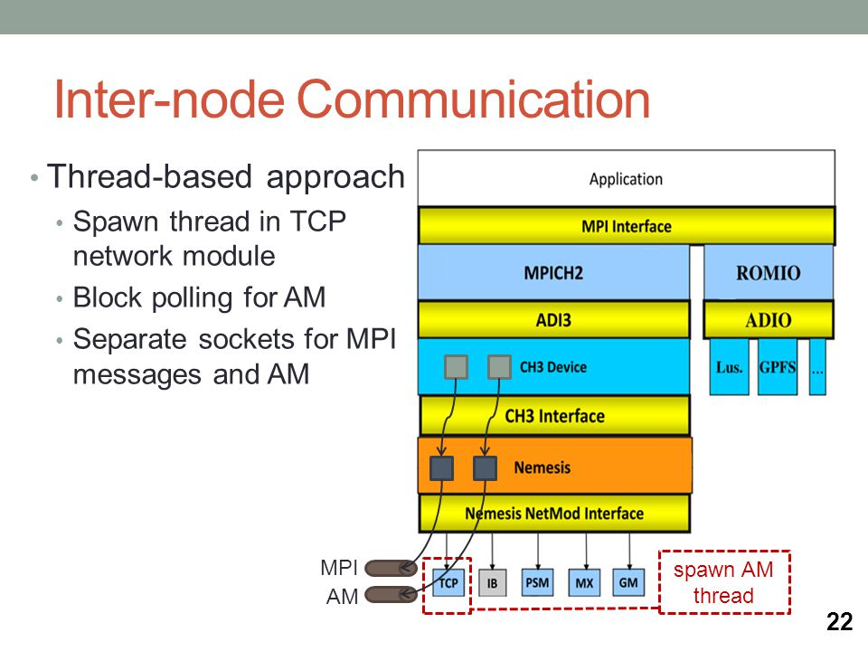 Inter-node Communication Thread-based approach Spawn thread in TCP network module Block polling for AM Separate sockets for MPI messages and AM spawn AM thread 22 MPI AM
