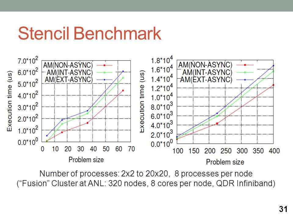 Stencil Benchmark 31 Number of processes: 2x2 to 20x20, 8 processes per node ( Fusion Cluster at ANL: 320 nodes, 8 cores per node, QDR Infiniband)