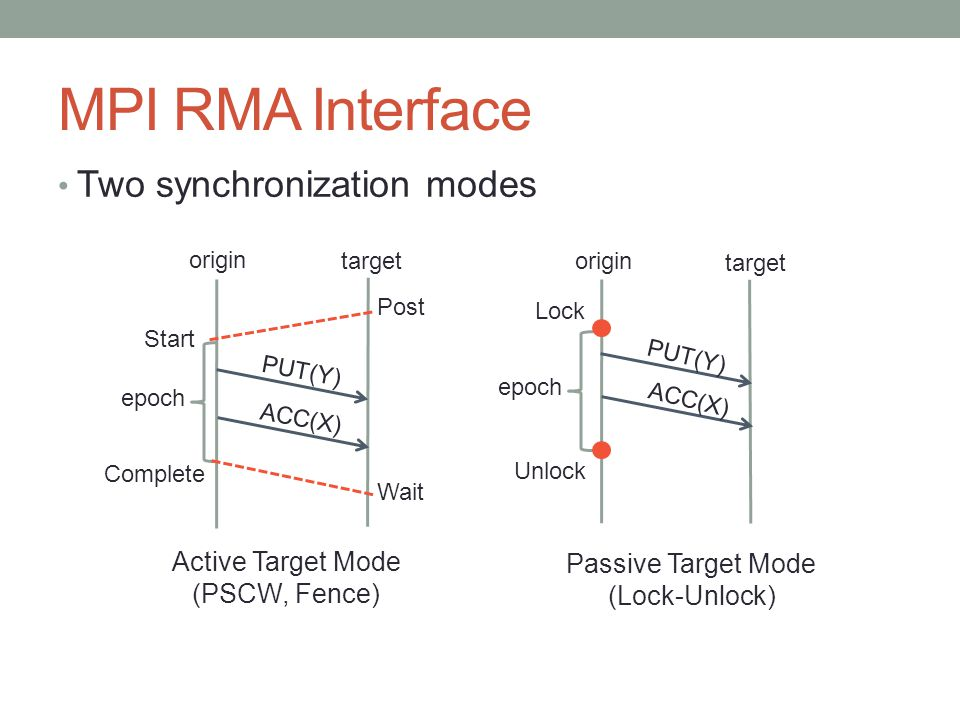 MPI RMA Interface Two synchronization modes Unlock origin target ACC(X) epoch Lock PUT(Y) epoch Complete origin target ACC(X) Start PUT(Y) Post Wait Passive Target Mode (Lock-Unlock) Active Target Mode (PSCW, Fence)