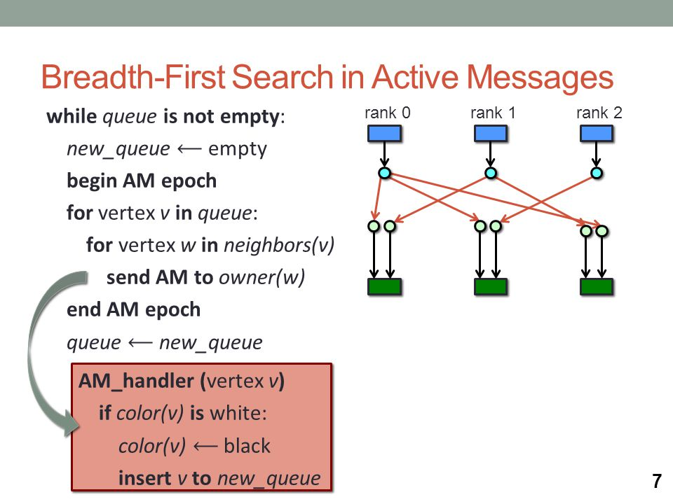 Breadth-First Search in Active Messages while queue is not empty: new_queue ⟵ empty begin AM epoch for vertex v in queue: for vertex w in neighbors(v)