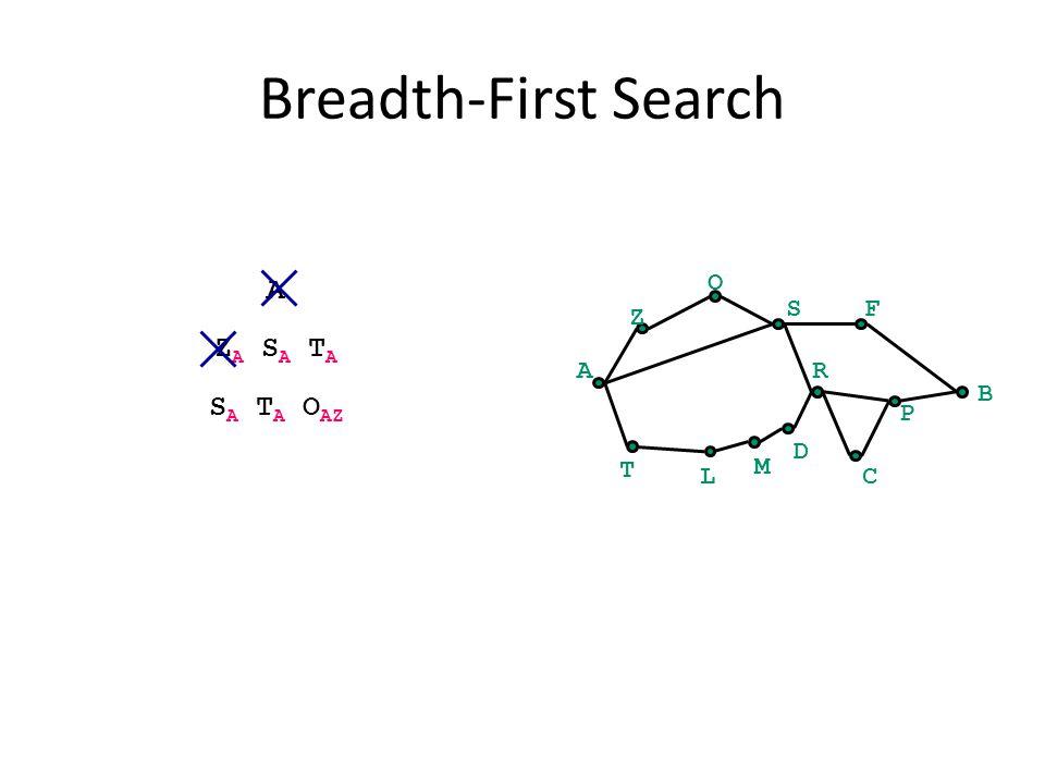 Breadth-First Search A B Z O SF C P R T L M D A Z A S A T A S A T A O AZ