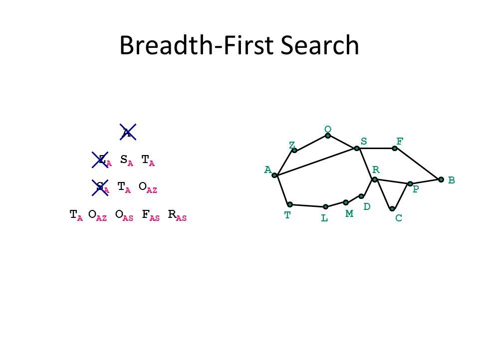 Breadth-First Search A B Z O SF C P R T L M D A Z A S A T A S A T A O AZ T A O AZ O AS F AS R AS