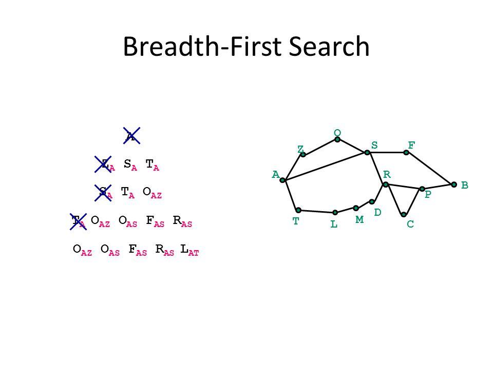 Breadth-First Search A B Z O SF C P R T L M D A Z A S A T A S A T A O AZ T A O AZ O AS F AS R AS O AZ O AS F AS R AS L AT