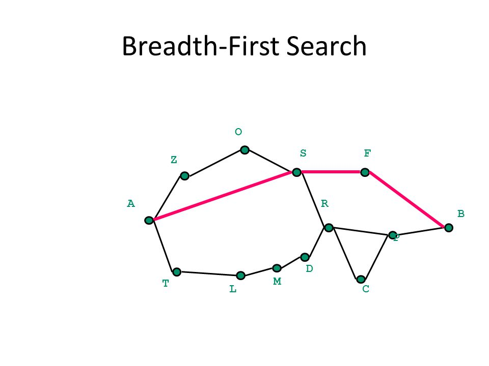 Breadth-First Search B A Z O SF C P R T L M D