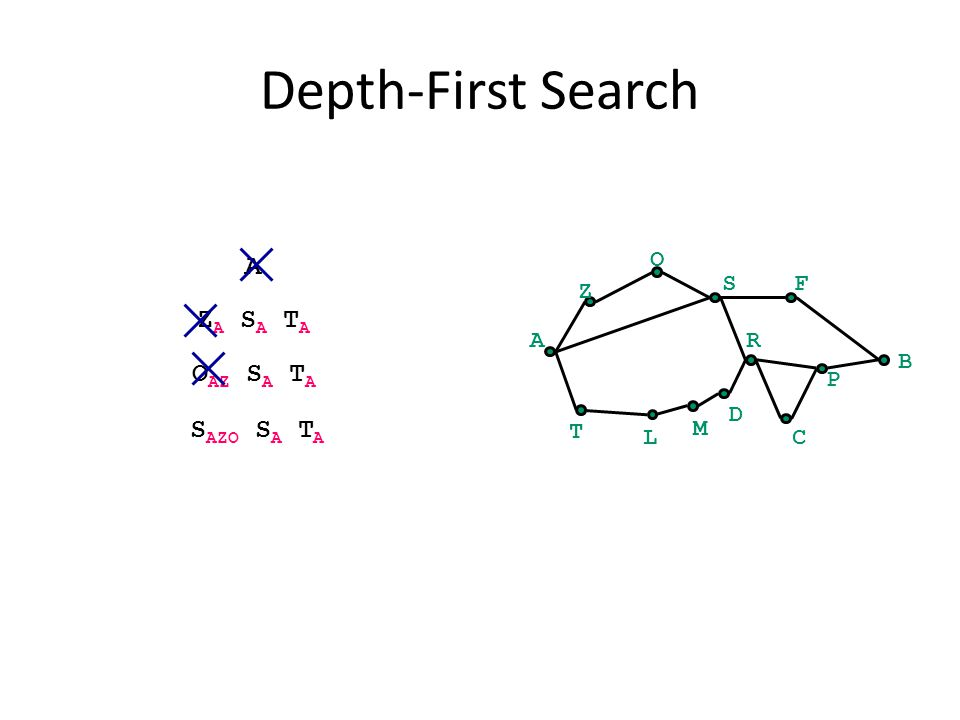 Depth-First Search A B Z O SF C P R T L M D A Z A S A T A O AZ S A T A S AZO S A T A