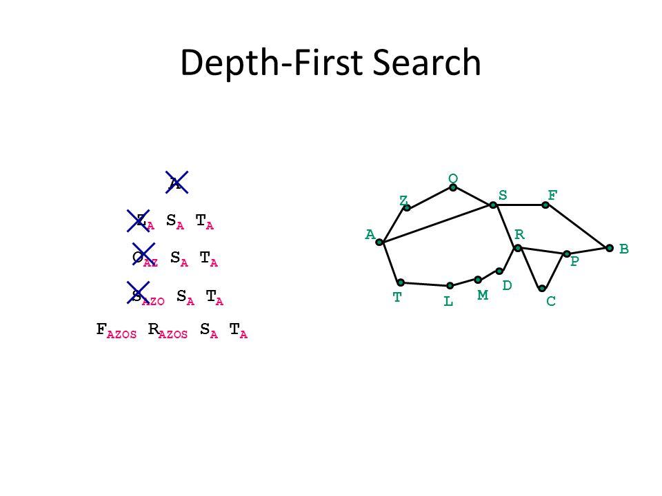Depth-First Search A B Z O SF C P R T L M D A Z A S A T A O AZ S A T A S AZO S A T A F AZOS R AZOS S A T A