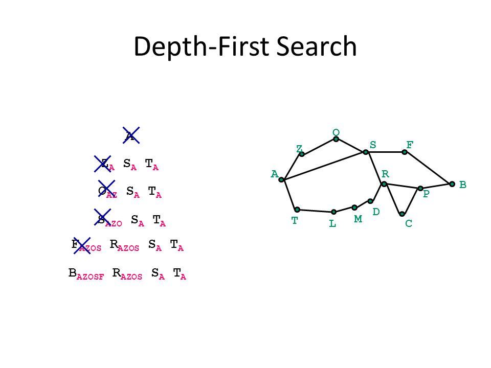 Depth-First Search A B Z O SF C P R T L M D A Z A S A T A O AZ S A T A S AZO S A T A F AZOS R AZOS S A T A B AZOSF R AZOS S A T A