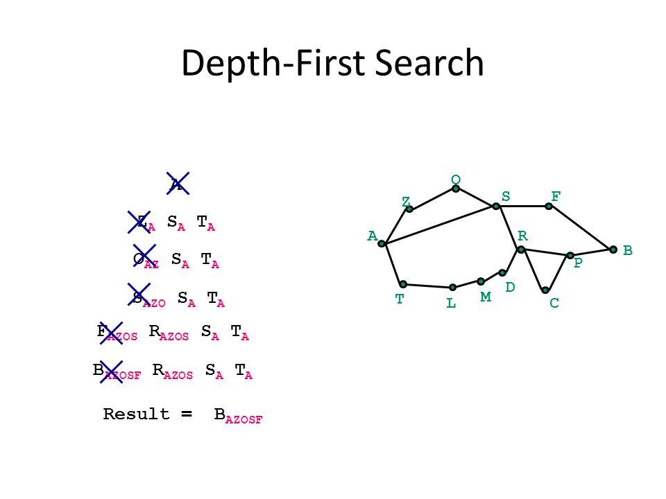 Depth-First Search A B Z O SF C P R T L M D A Z A S A T A O AZ S A T A S AZO S A T A F AZOS R AZOS S A T A B AZOSF R AZOS S A T A Result = B AZOSF