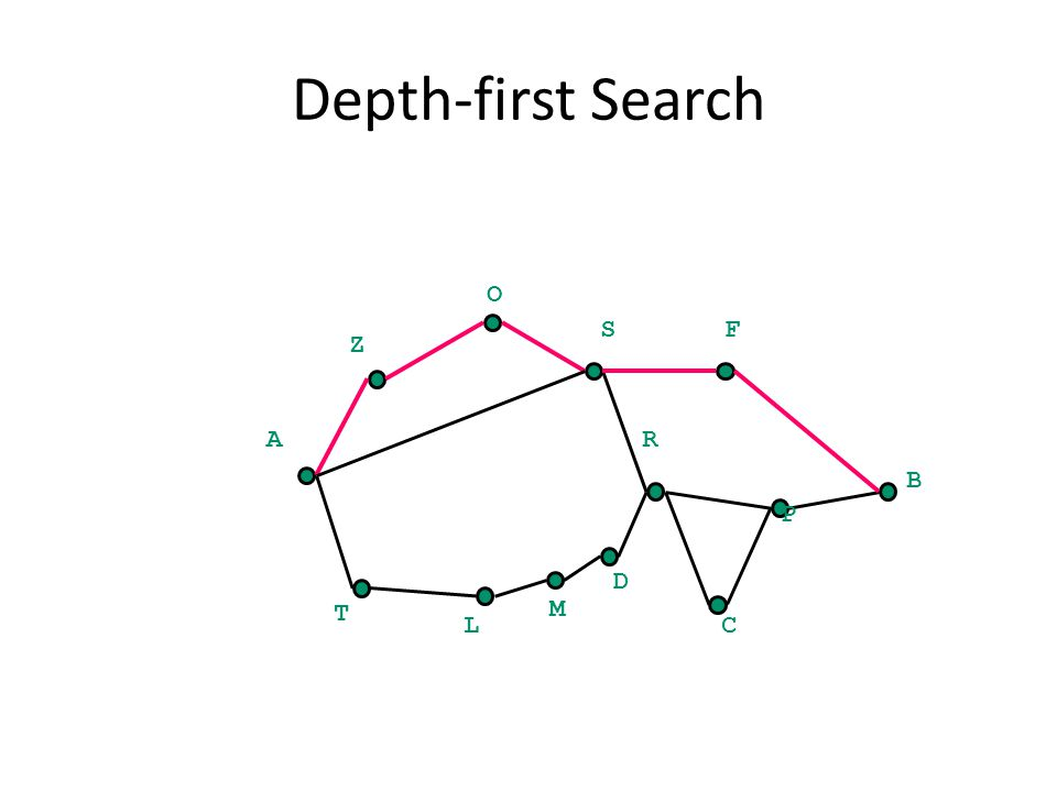 Depth-first Search O A B Z SF C P R T L M D