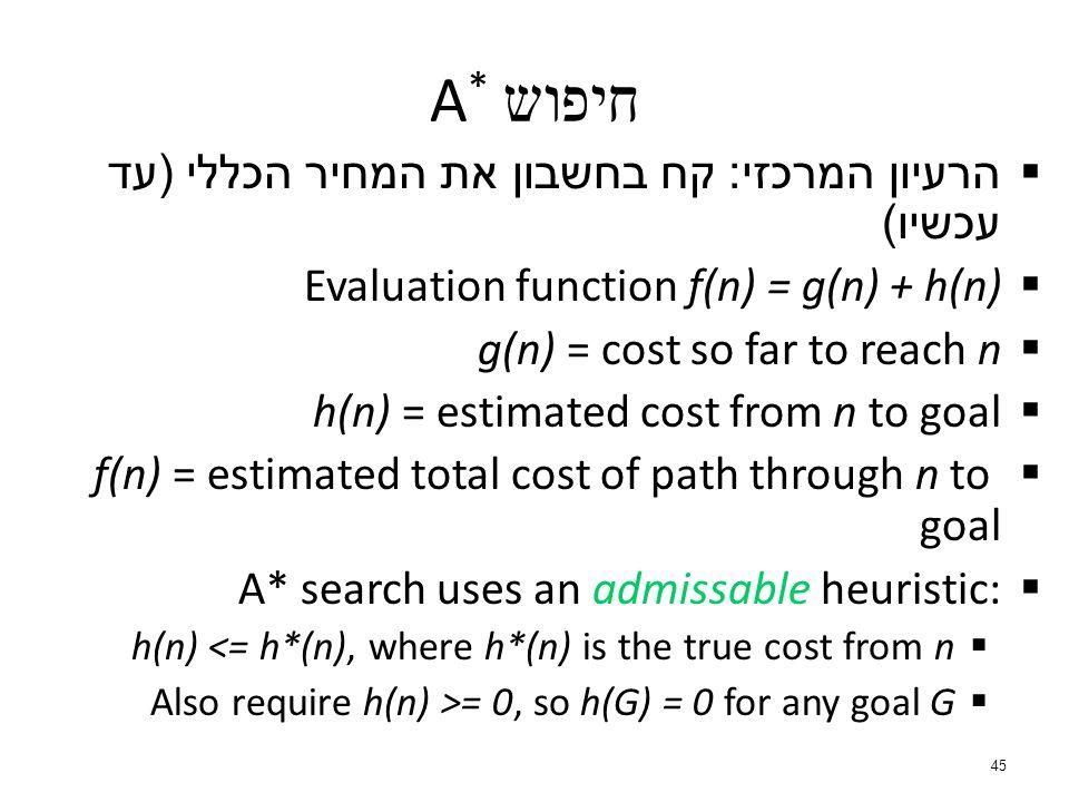  הרעיון המרכזי : קח בחשבון את המחיר הכללי ( עד עכשיו )  Evaluation function f(n) = g(n) + h(n)  g(n) = cost so far to reach n  h(n) = estimated cost from n to goal  f(n) = estimated total cost of path through n to goal A* search uses an admissable heuristic:  h(n) <= h*(n), where h*(n) is the true cost from n  Also require h(n) >= 0, so h(G) = 0 for any goal G 45 A * חיפוש